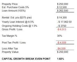 How To Calculate The Needed How To Calculate Profit From Property Investment Empower Wealth