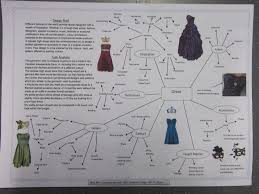 design brief a level task analysis year 11 final project pinterest