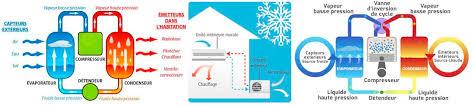 chambre froide fonctionnement fonctionnement pompe à chaleur réversible histoire et illustration