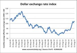 Exchange Rate Exchange Rate Movements Sterling And Dollar Economics Help