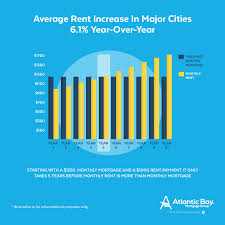 when u0027s the ideal time to buy a home atlantic bay mortgage group