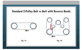 belt technologies how to achieve the maximum metal belt conveyor