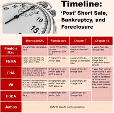 when are you able to buy a home after short sale foreclosure ot
