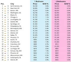 average cost of rent san francisco has now over taken new york city when it comes to