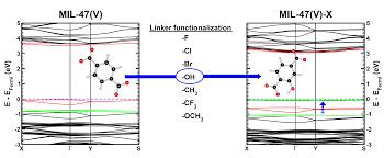 metal organic frameworks u2013 the delocalized physicist