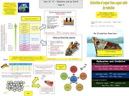25 best aqa chemistry ideas on pinterest aqa gcse chemistry