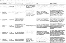 educational research and reviews content analysis of memory and