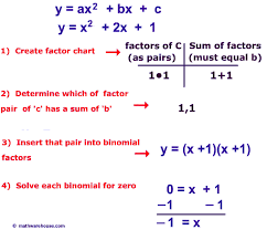how to solve quadratic equation by factoring video tutorial