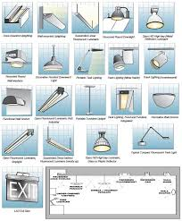 what type of lighting is best for a kitchen room by room interior lighting guide happy hiller