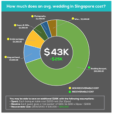 How Much Should You Spend On A Wedding Ring by How Much It Takes To Save For A Wedding In Singapore