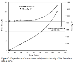 ethylene glycol viscosity table rheological properties of polyethylene glycol solutions and gels