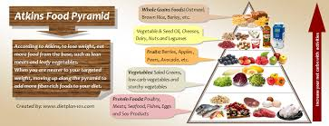 what foods can you have with atkins diet diet plan 101