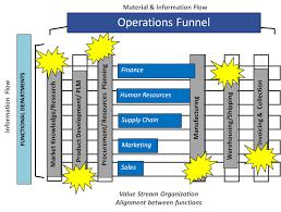 Value Stream Mapping Value Stream Mapping Introduction Alfra Lean Advisors
