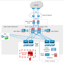 Cisco Route Map by I Can U0027t Keep Up With All These Cisco Security Advisories Do I
