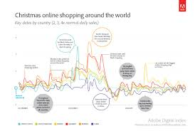 thanksgiving online shopping adobe predicts thanksgiving to soon surpass black friday in online