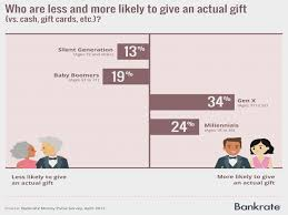 what to give as a wedding gift do you use a strategy for wedding gift giving most do