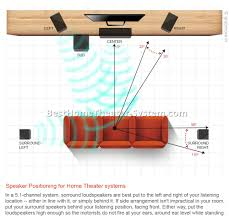 best home theater setup home theater systems setup best home theater systems home