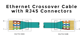 wiring diagram ethernet crossover cable a b with rj45 connector