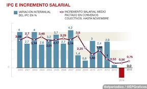 cuanto es el incremento del ipc ao 2016 la inflación del 0 permite ganar poder adquisitivo a los salarios