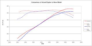 355 vortec lt4 cam engine build with dyno results third
