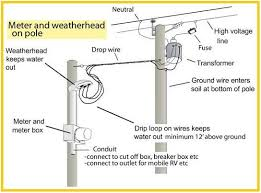 Ground Wire Size Table by Best 25 Residential Electrical Ideas On Pinterest Farmhouse