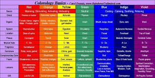 color and mood chart mood color chart spurinteractive com