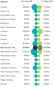 premier league club accounts how in debt are they football