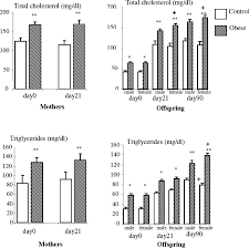 time course of changes in serum oxidant antioxidant status in