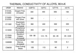 material thermal conductivity table cryogenic properties of copper