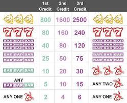 Mega Millions Payout Table 1 Online Slots Guide 2017 Free U0026 Real Money Slots