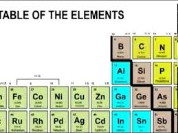 P Table Com Lesson 11 Overview Of The Periodic Table Of Elements Youtube