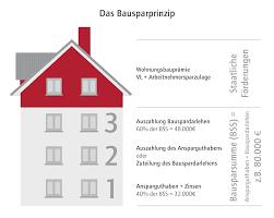 Wie Finde Ich Ein Haus Bausparvertrag Bausparen Für Den Immobilienkauf