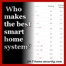 what s the consensus for the best smart home systems of 2017 24