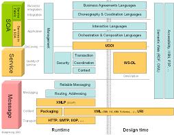 tutorial web service java sweet design soa architecture java exle javatpoint tutorial