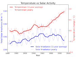 Future Temperature And Precipitation Change In Colorado Noaa Sun U0026 Climate Moving In Opposite Directions
