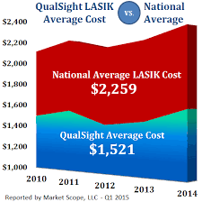 Can Lasik Cause Blindness Trust Us To Help You Answer Your Lasik Questions Qualsight Lasik
