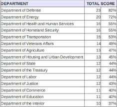 Define Cabinet Departments Federal Government Open Source Report Card Network World