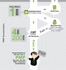 pmp certification process and pmp requirements the definitive
