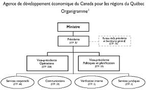 bureau gouvernement du canada archivé rpp 2007 2008 agence de développement économique du