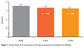 male pubic hair trends secular trends 10 and 20 year comparisons of sexual maturation