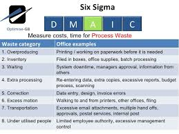 dmaic report template lean six sigma toc using dmaic project management