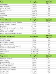 high fiber food chart fiber chart high fiber pinterest