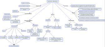 mapa conceptual registro mercantil