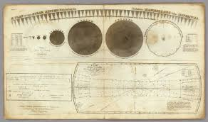 Solar System Map A Plan Of The Solar System David Rumsey Historical Map Collection