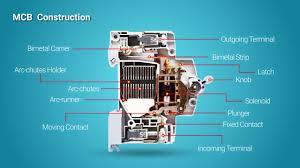 working of mcb working principle miniature circuit breaker youtube