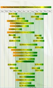 Growing Zone Map Free Vegetable Garden Planner Started Sweet Backyard Vegetable