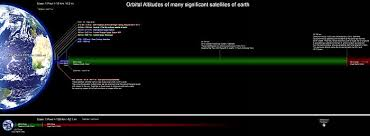 How Long To Travel A Light Year Low Earth Orbit Wikipedia