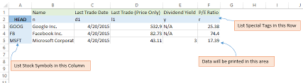 Yahoo Finance How To Call The Free Yahoo Finance Api To Get Stock Data Excel