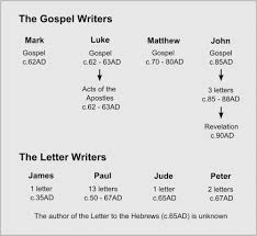 the bible journey who wrote the gospels