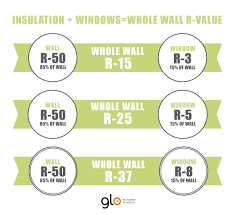 insulation windows u003d wall r value